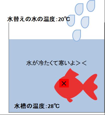 水槽の水と温度差がある