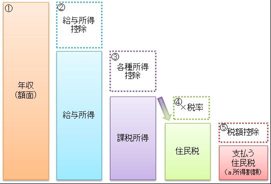 住民税の図