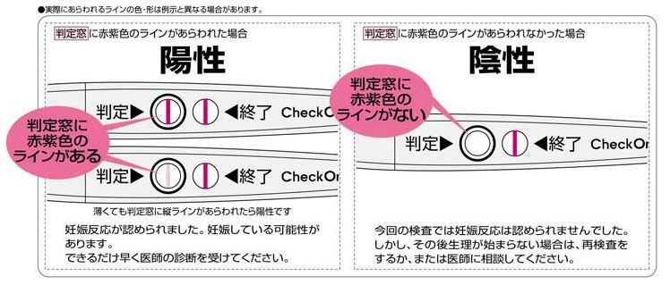 妊娠検査の確認方法